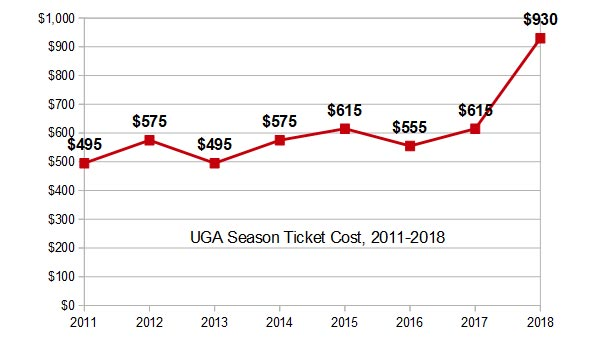 This is what losing a national championship costs